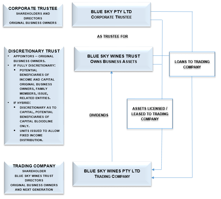 An example of an asset protection structure in a flowchart format