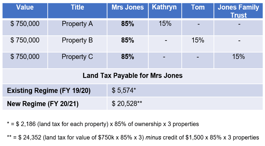 SA Land tax table detailing values ad land tax pauable