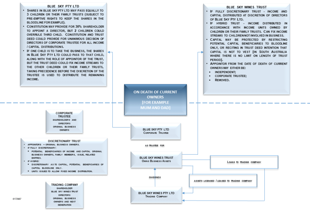 Succession planning and the Will - structure of business diagram